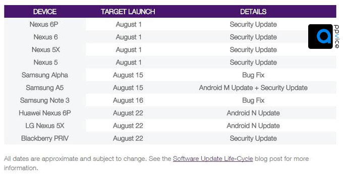 Software-Update-Schedule
