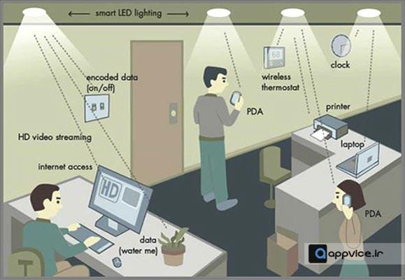 li-fi-technology-page1